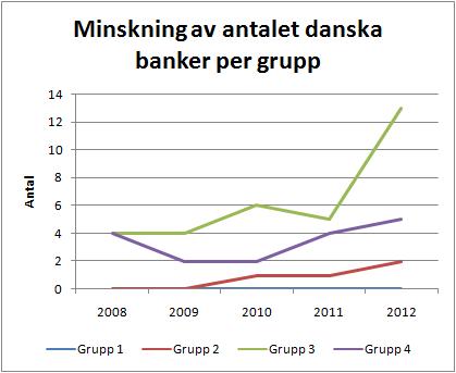 konsolidering_danska_banker_per_grupp