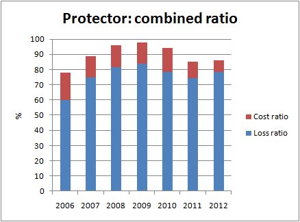 protector_combined_loss_cost_ratio