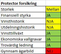 protector_sammanfattning