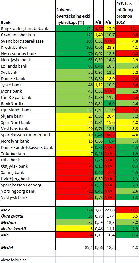 danska_banker_solvens_vardering