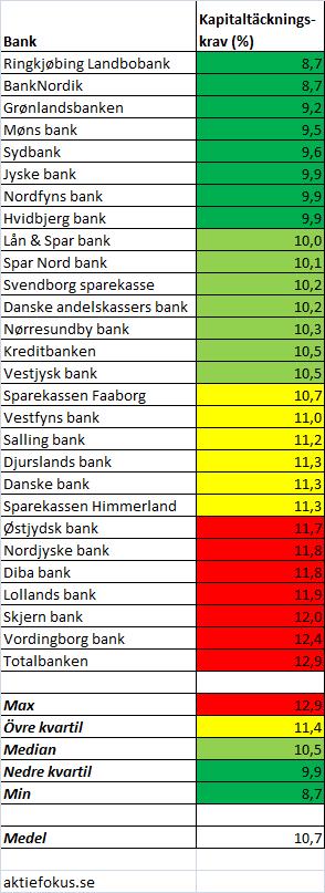 danska_banker_solvenskrav