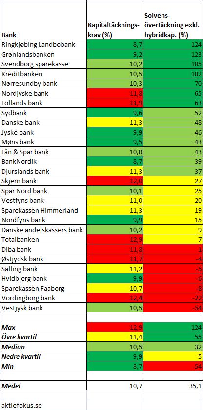 danska_banker_solvenstaeckning_exkl_hybrid