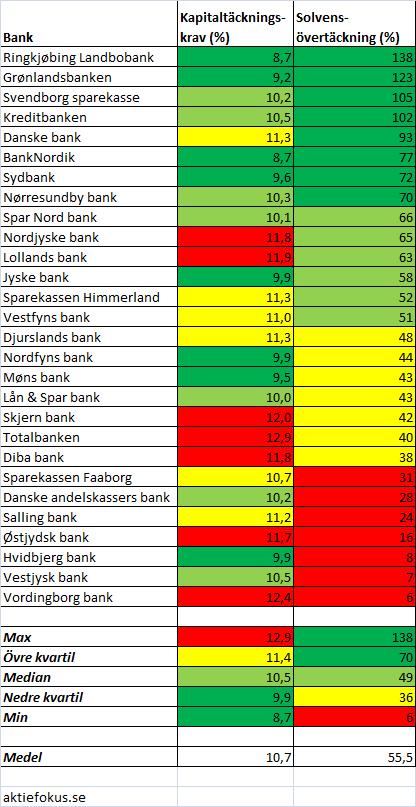 danska_banker_solventaeckning