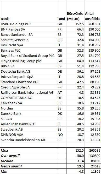 europeiska_banker_storlek