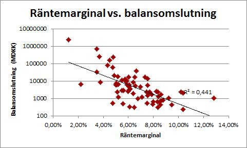 balansomslutning_rantemarginal