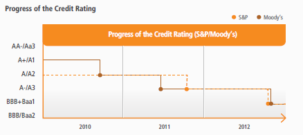 posco_creditrating