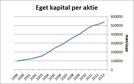 posco_ek_per_aktie
