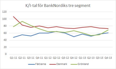 banknordik_segment_ki