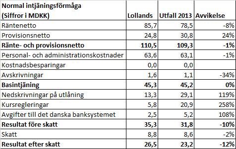 lollands_bank_2013_utfall