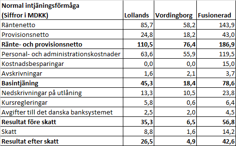 lollands_bank_normal_intjaning