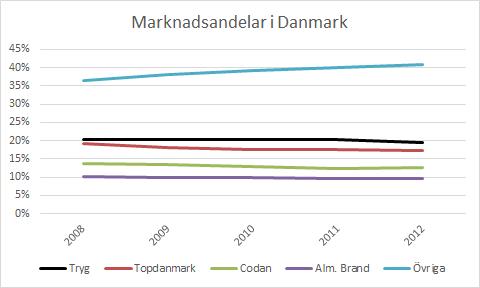 """""""Övriga"""" är Danmarks största försäkringsbolag"""