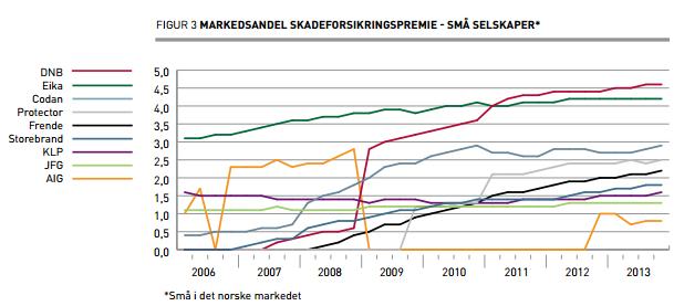 marknadsandelar_sma_forsakringsbolag_norge