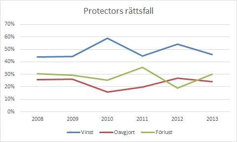 protector_rattsfall