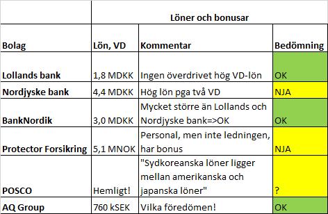 lon_och_bonus