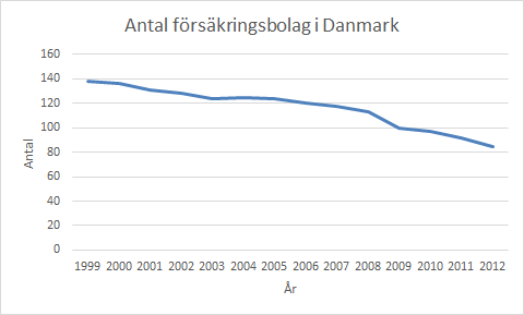 Fortsätter minskningen i den här takten finns det inga försäkringsbolag kvar i Danmark om 30 år