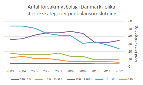 antal_forsakringsbolag_danmark_per_bo