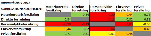 korrelation_forsakring_dk_alla