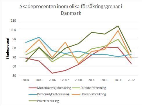 skadeprocent_dk_figur
