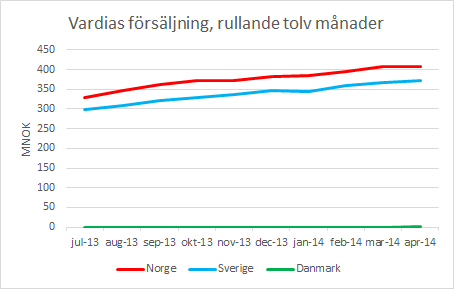 vardia_forsaljning_jul13_apr14