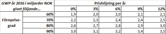 vardia_kanslighetsanalys