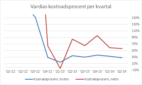 vardia_driftskostnadsprocent