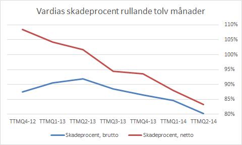 vardia_q2_skadeproc_ttm