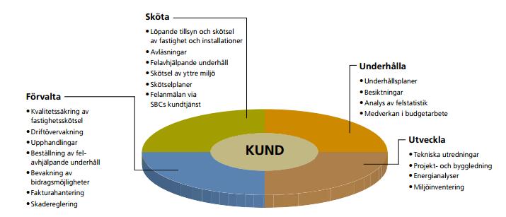 SBC-tekniskförvaltning