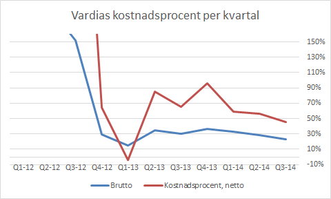 vardia_q3_driftskostnadsprocent