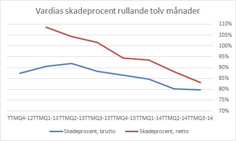 vardia_q3_skadeprocent