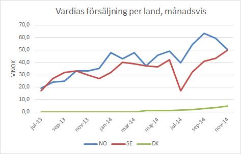 vardia_försäljning_per_land_månadsvis