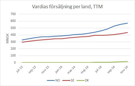 vardia_försäljning_per_land_ttm