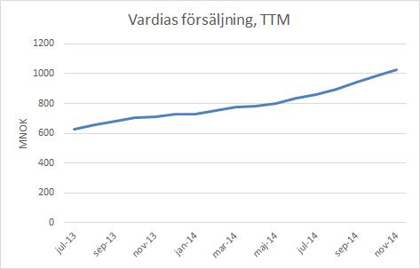 vardia_försäljning_ttm