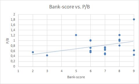 bankscore_vs_pb