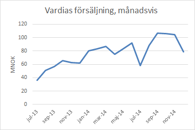 vardia_sales_month_dec14