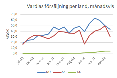 vardia_sales_month_dec14_per_land