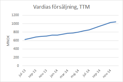 vardia_sales_ttm_dec14