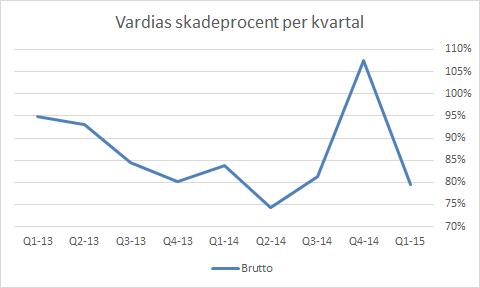 vardia_skadeprocentq115