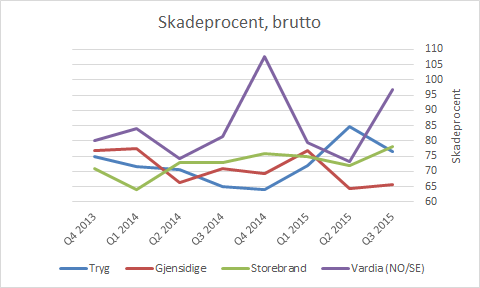 skadeprocent_brutto