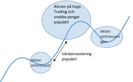 börsens_cykler