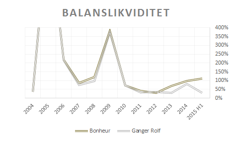 bon_balanslikviditet2