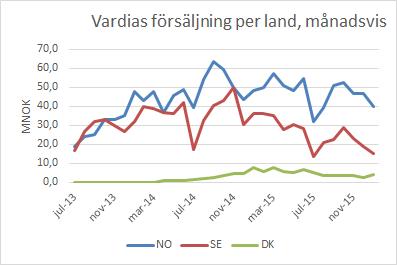 vardia_sales_jan16